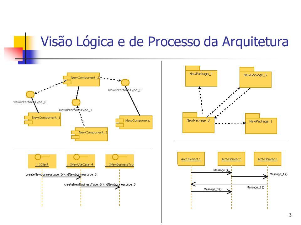 Visão Lógica e de Processo da Arquitetura