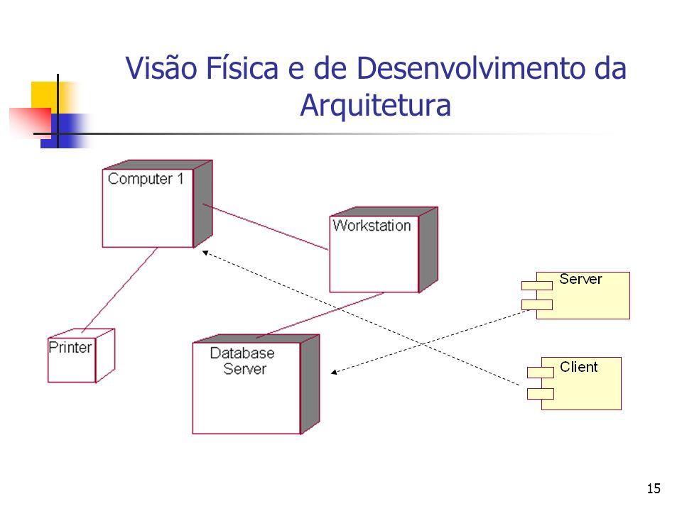Visão Física e de Desenvolvimento da Arquitetura