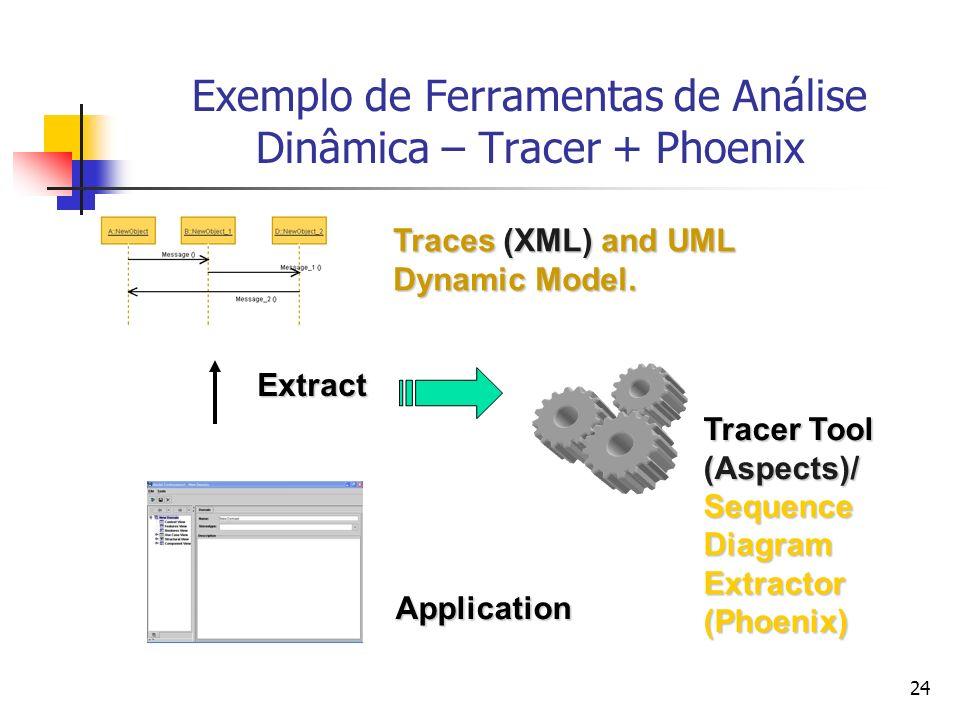 Exemplo de Ferramentas de Análise Dinâmica – Tracer + Phoenix