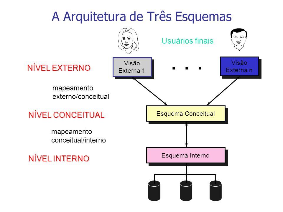 A Arquitetura de Três Esquemas