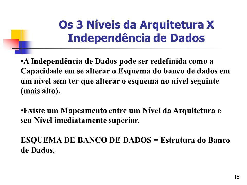 Os 3 Níveis da Arquitetura X Independência de Dados