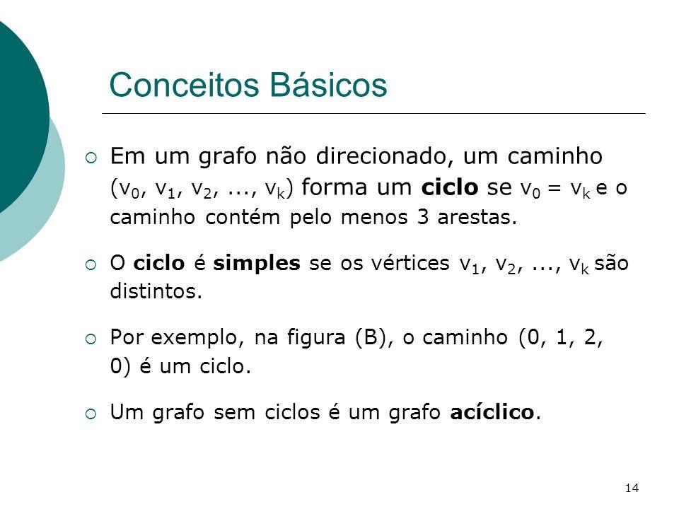 Conceitos Básicos Em um grafo não direcionado, um caminho (v0, v1, v2, ..., vk) forma um ciclo se v0 = vk e o caminho contém pelo menos 3 arestas.