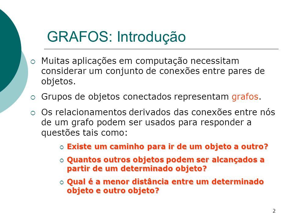 GRAFOS: Introdução Muitas aplicações em computação necessitam considerar um conjunto de conexões entre pares de objetos.