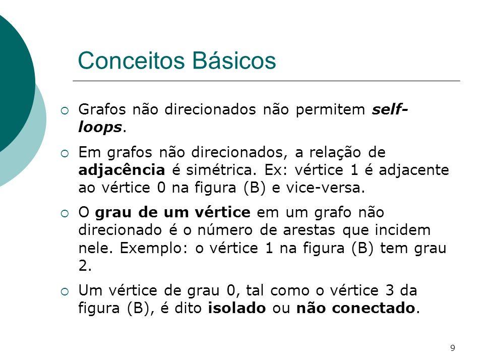 Conceitos Básicos Grafos não direcionados não permitem self-loops.
