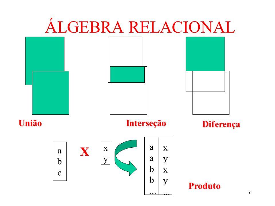 ÁLGEBRA RELACIONAL X União Interseção Diferença a b ... a b c x y x y