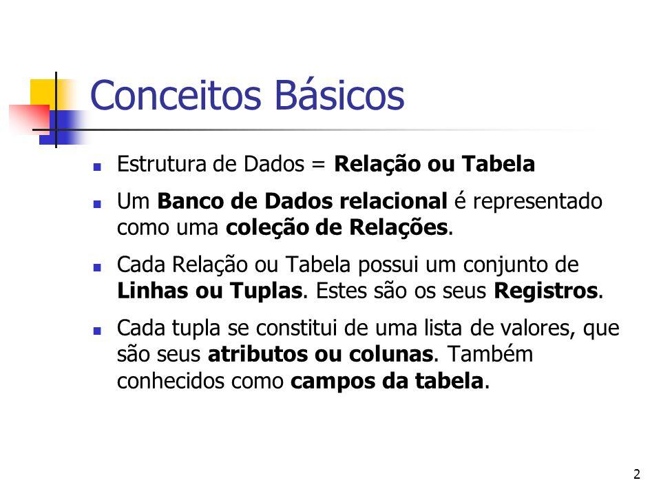 Conceitos Básicos Estrutura de Dados = Relação ou Tabela