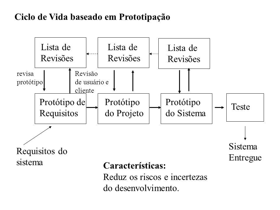 Ciclo de Vida baseado em Prototipação