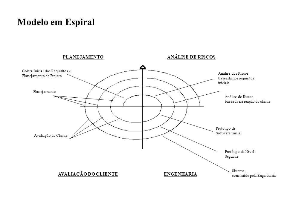 Modelo em Espiral PLANEJAMENTO ANÁLISE DE RISCOS