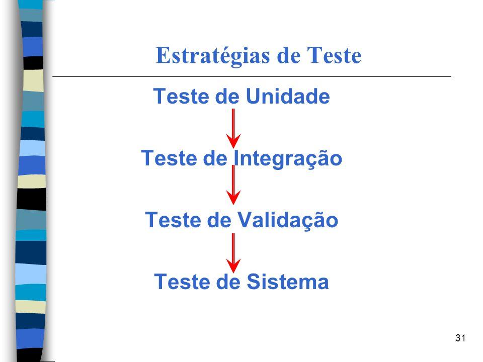 Estratégias de Teste Teste de Unidade Teste de Integração