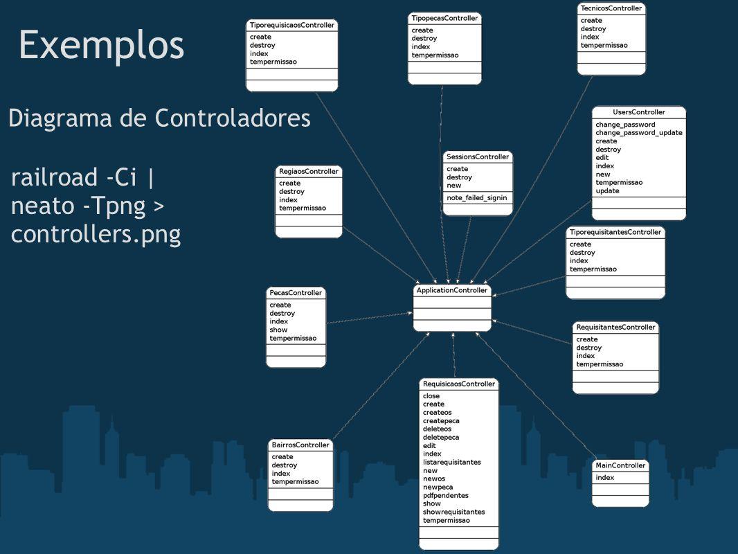 Exemplos Diagrama de Controladores railroad -Ci | neato -Tpng >