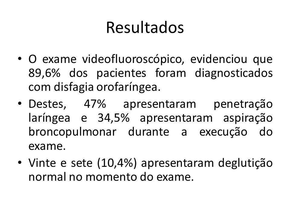 Resultados O exame videofluoroscópico, evidenciou que 89,6% dos pacientes foram diagnosticados com disfagia orofaríngea.