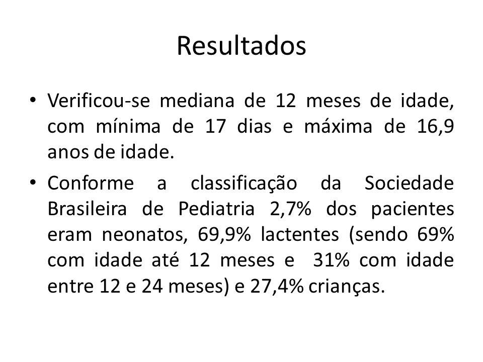 Resultados Verificou-se mediana de 12 meses de idade, com mínima de 17 dias e máxima de 16,9 anos de idade.