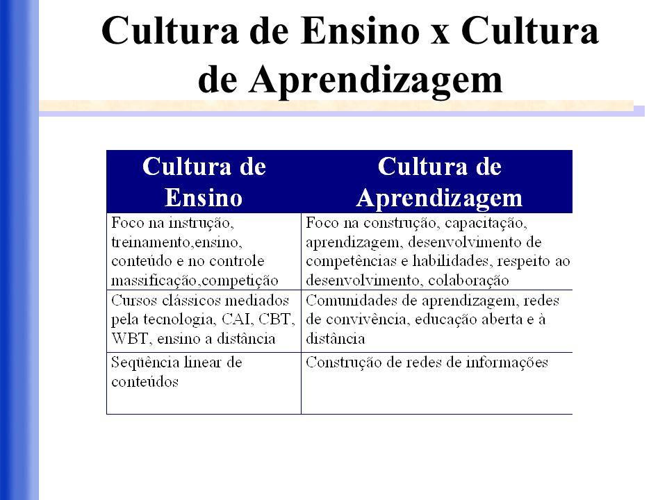 Cultura de Ensino x Cultura de Aprendizagem
