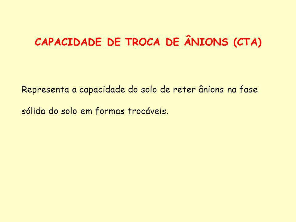 CAPACIDADE DE TROCA DE ÂNIONS (CTA)