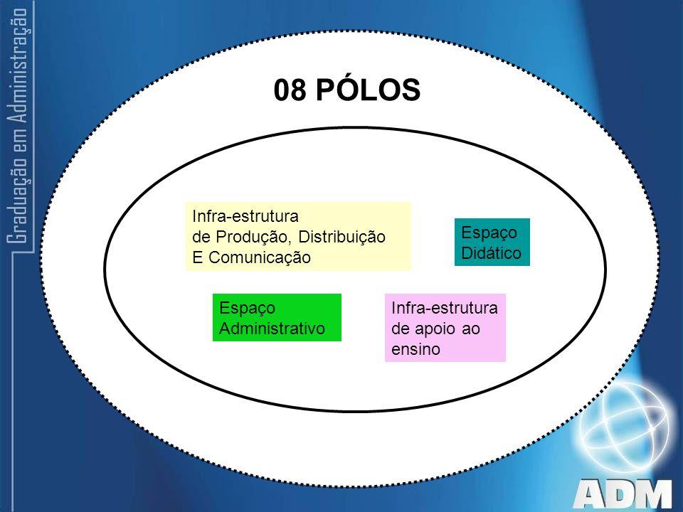08 PÓLOS Infra-estrutura de Produção, Distribuição E Comunicação