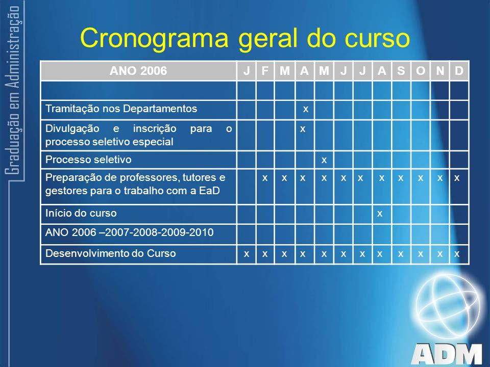 Cronograma geral do curso