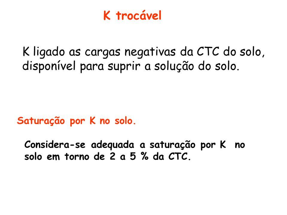 K trocável K ligado as cargas negativas da CTC do solo, disponível para suprir a solução do solo. Saturação por K no solo.