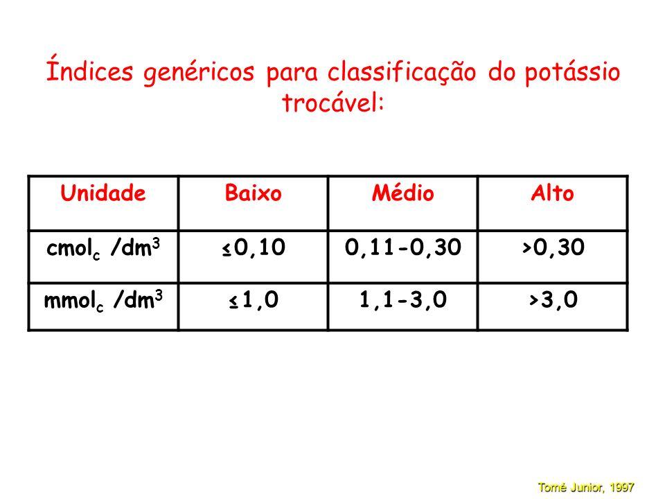Índices genéricos para classificação do potássio trocável: