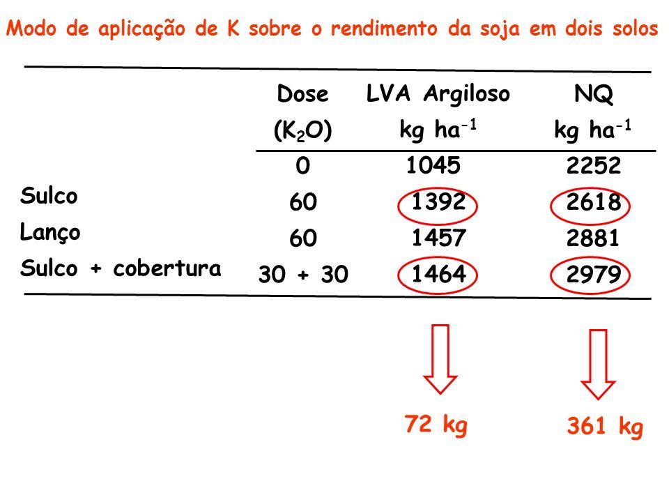 Dose (K2O) 60 30 + 30 LVA Argiloso kg ha-1 1045 1392 1457 1464 NQ