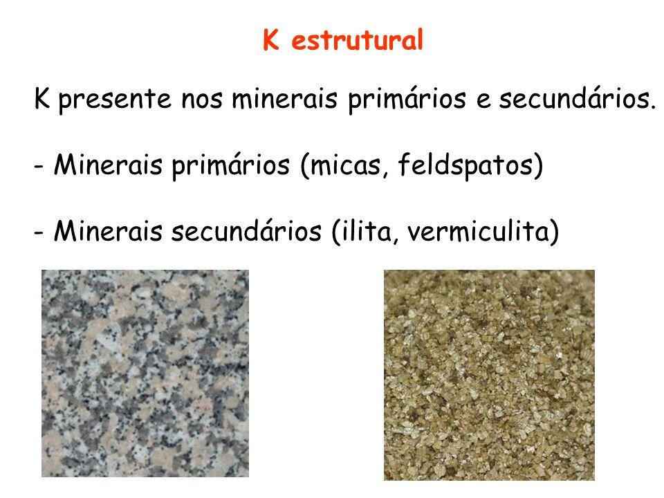K estrutural K presente nos minerais primários e secundários. - Minerais primários (micas, feldspatos)