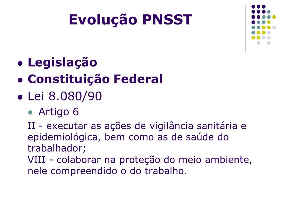 Evolução PNSST Legislação Constituição Federal Lei 8.080/90 Artigo 6