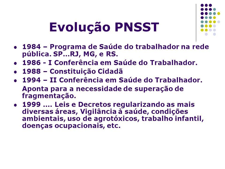 Evolução PNSST 1984 – Programa de Saúde do trabalhador na rede pública. SP...RJ, MG, e RS. 1986 - I Conferência em Saúde do Trabalhador.