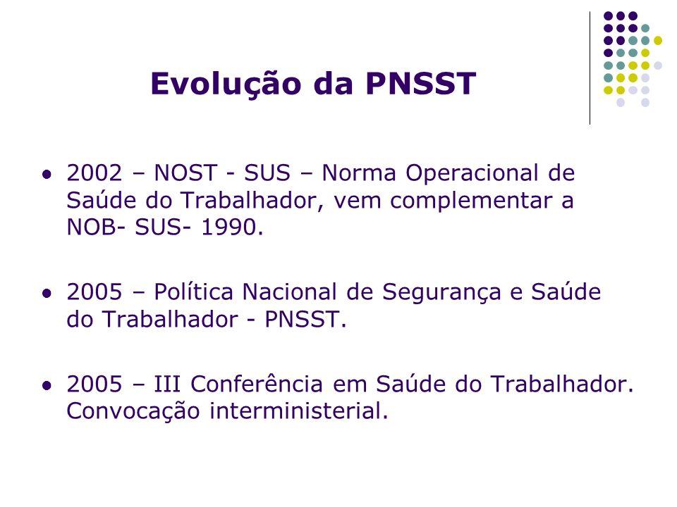 Evolução da PNSST 2002 – NOST - SUS – Norma Operacional de Saúde do Trabalhador, vem complementar a NOB- SUS- 1990.