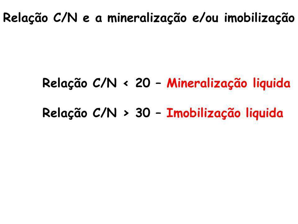 Relação C/N e a mineralização e/ou imobilização