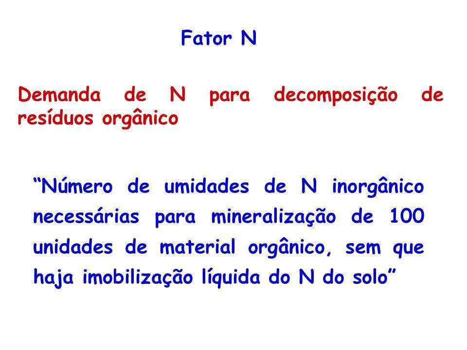 Fator N Demanda de N para decomposição de resíduos orgânico.