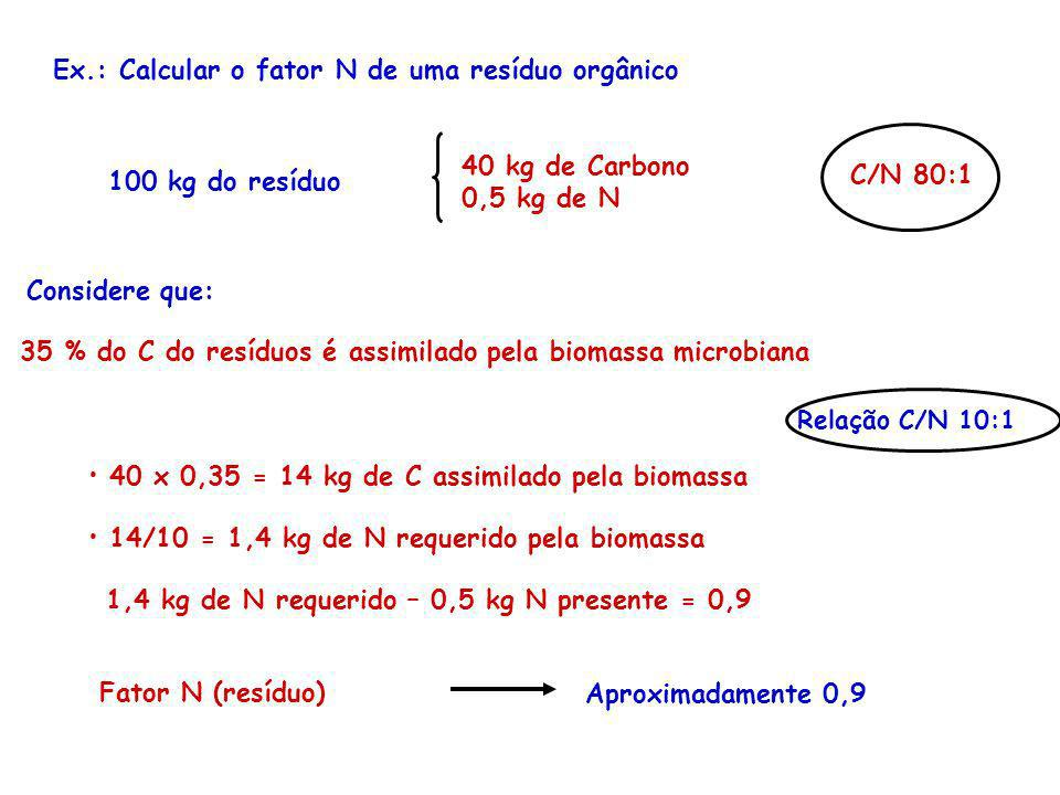 Ex.: Calcular o fator N de uma resíduo orgânico