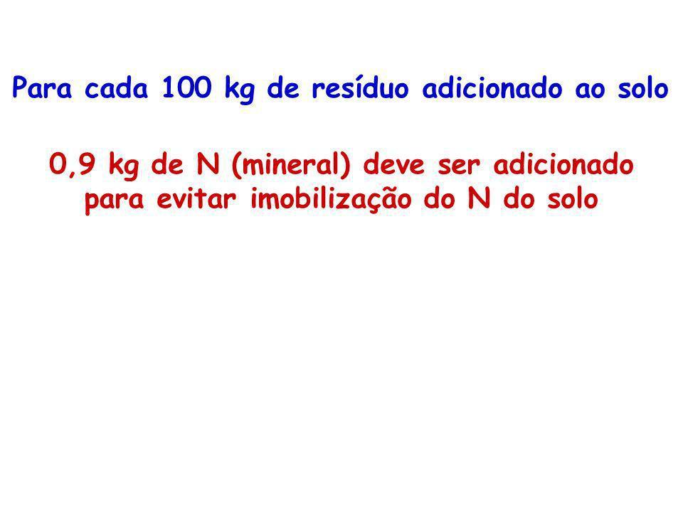 Para cada 100 kg de resíduo adicionado ao solo