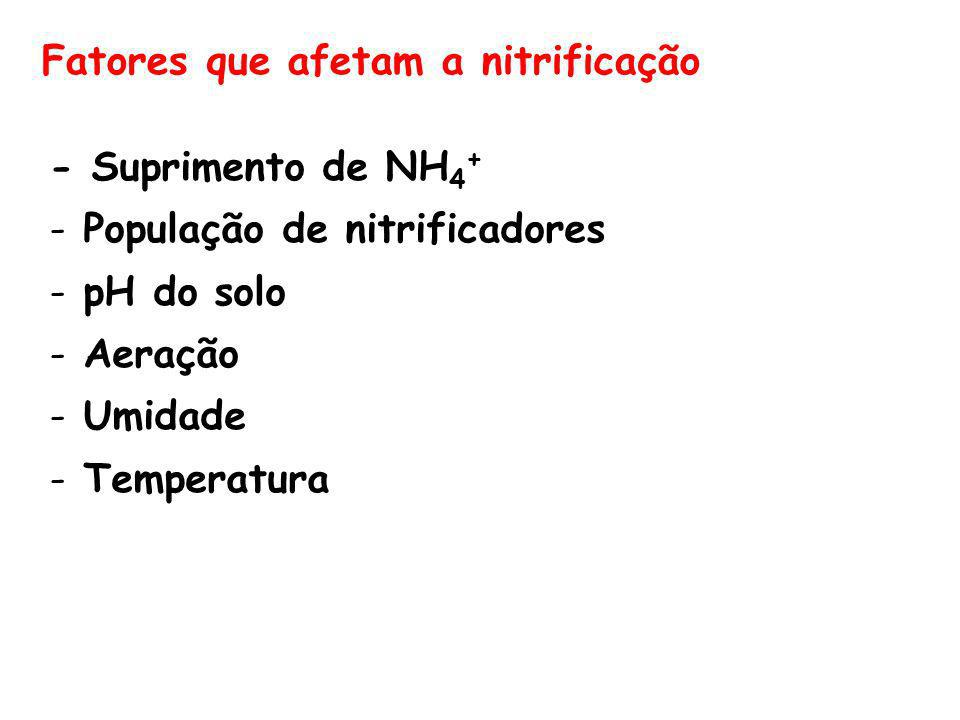 Fatores que afetam a nitrificação