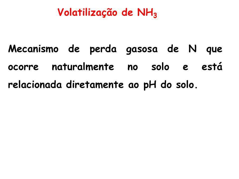 Volatilização de NH3 Mecanismo de perda gasosa de N que ocorre naturalmente no solo e está relacionada diretamente ao pH do solo.