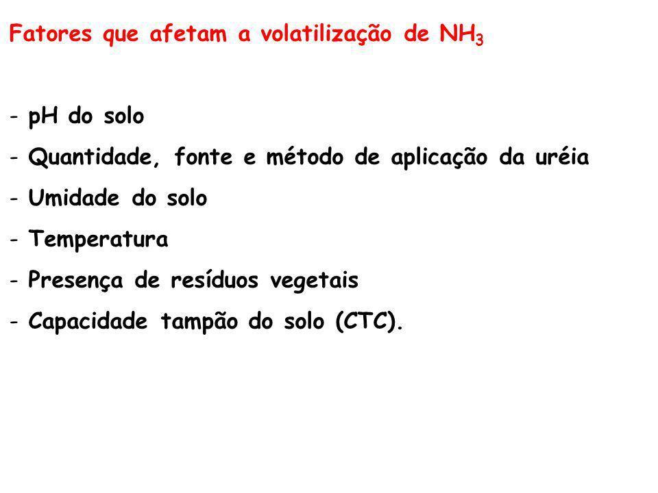 Fatores que afetam a volatilização de NH3
