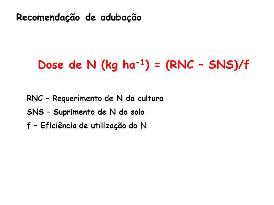 Dose de N (kg ha-1) = (RNC – SNS)/f