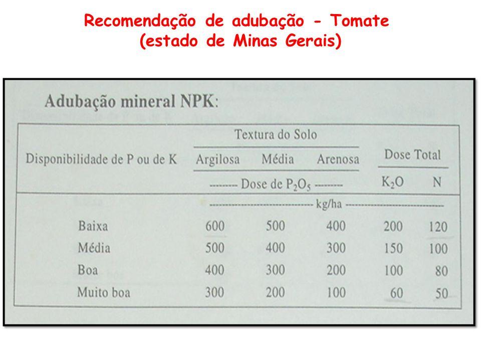 Recomendação de adubação - Tomate (estado de Minas Gerais)