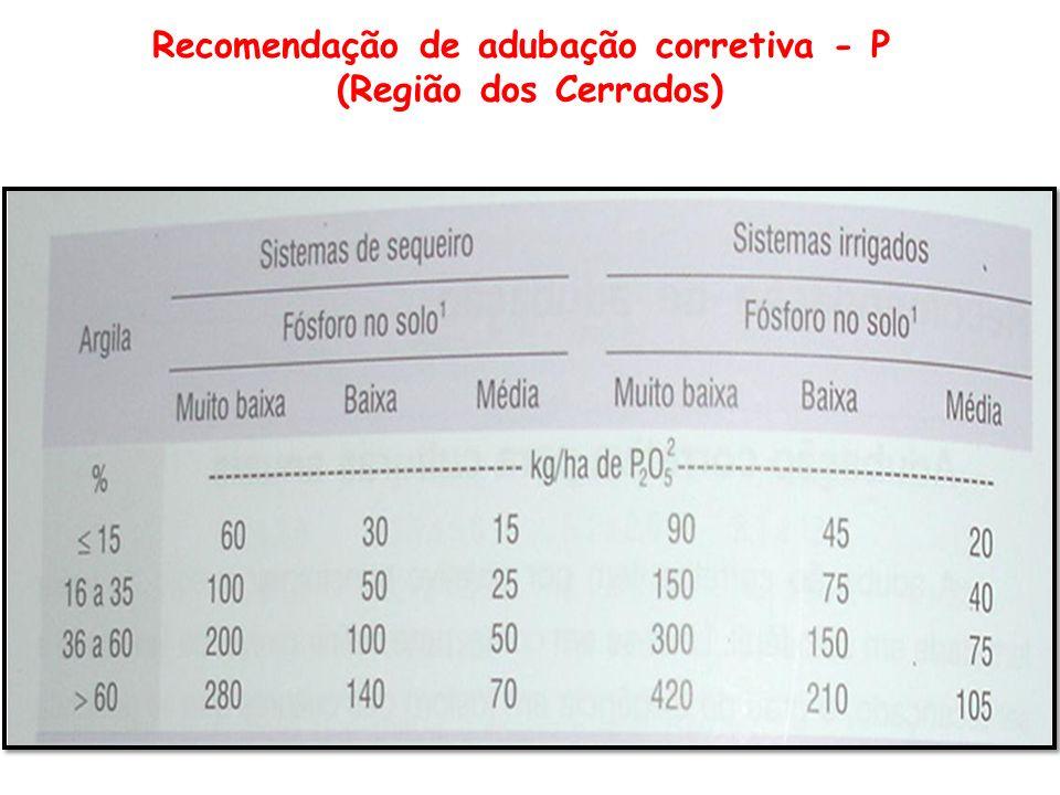 Recomendação de adubação corretiva - P