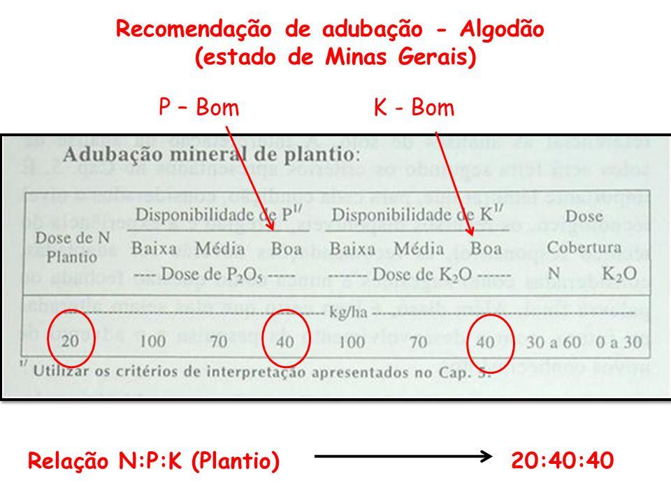 Recomendação de adubação - Algodão (estado de Minas Gerais)