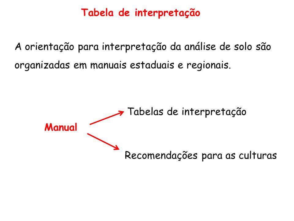 Tabela de interpretação