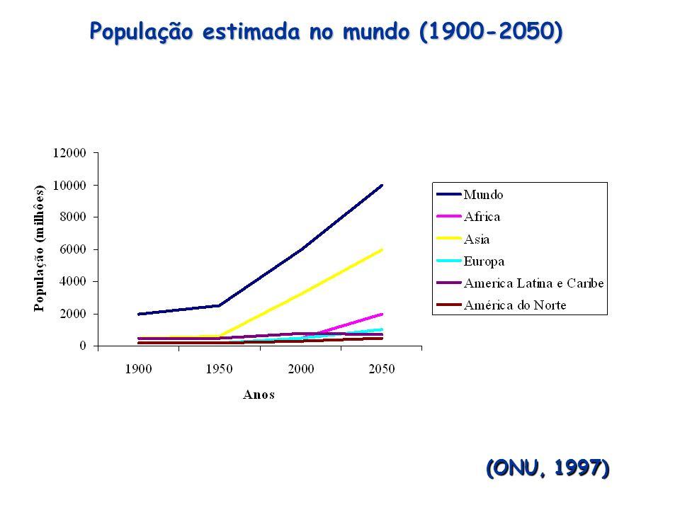 População estimada no mundo (1900-2050)