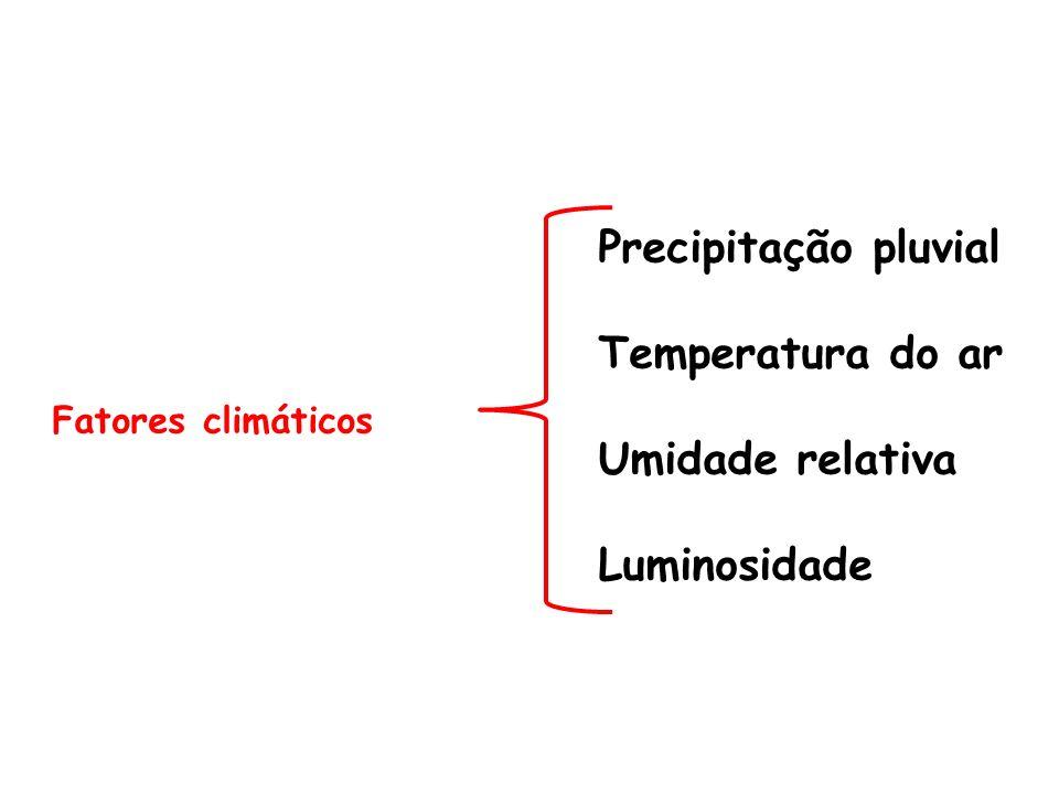 Precipitação pluvial Temperatura do ar Umidade relativa Luminosidade