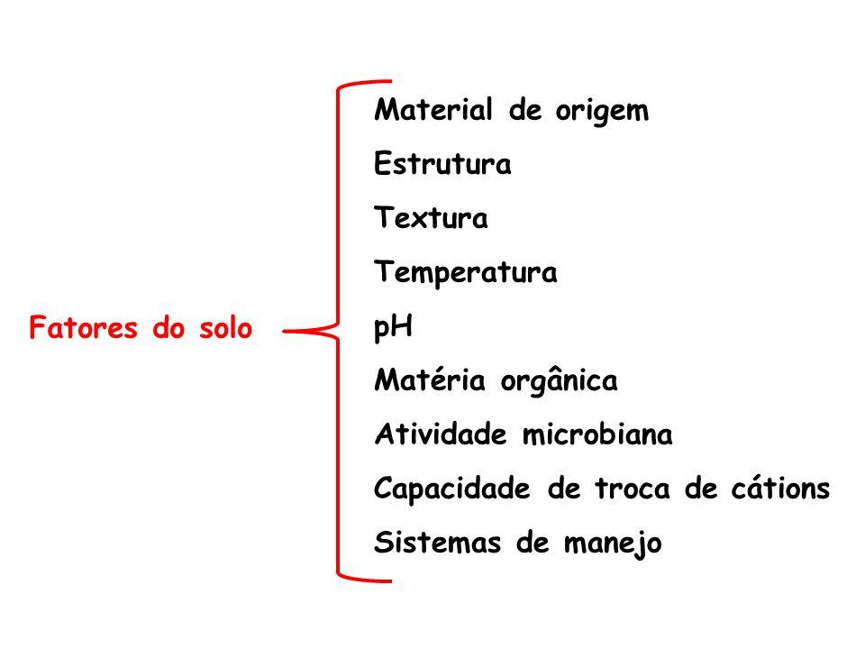 Material de origem Estrutura. Textura. Temperatura. pH. Matéria orgânica. Atividade microbiana.