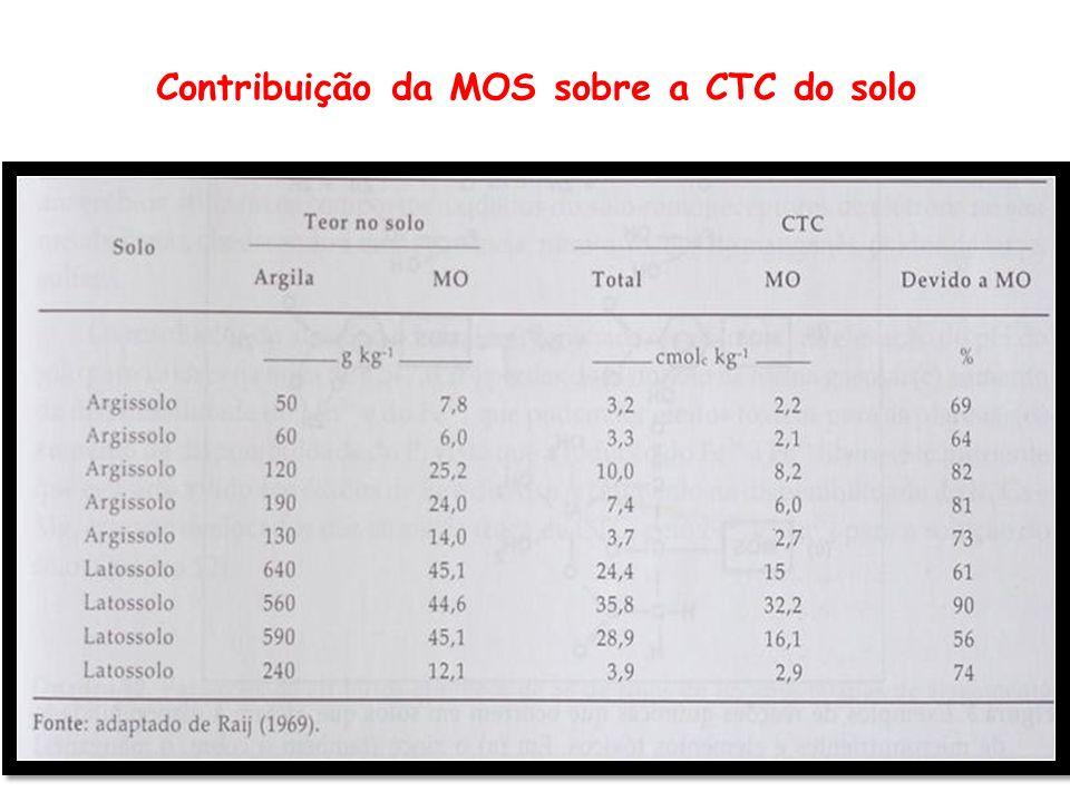 Contribuição da MOS sobre a CTC do solo