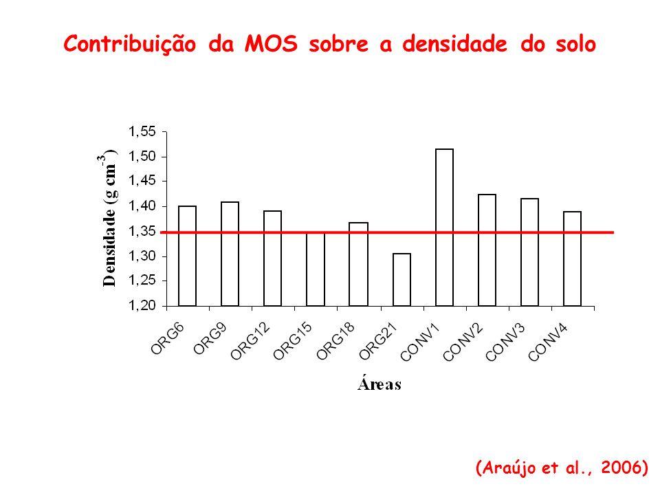 Contribuição da MOS sobre a densidade do solo