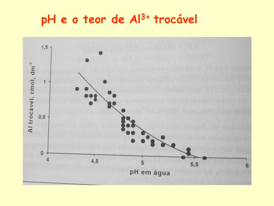 pH e o teor de Al3+ trocável