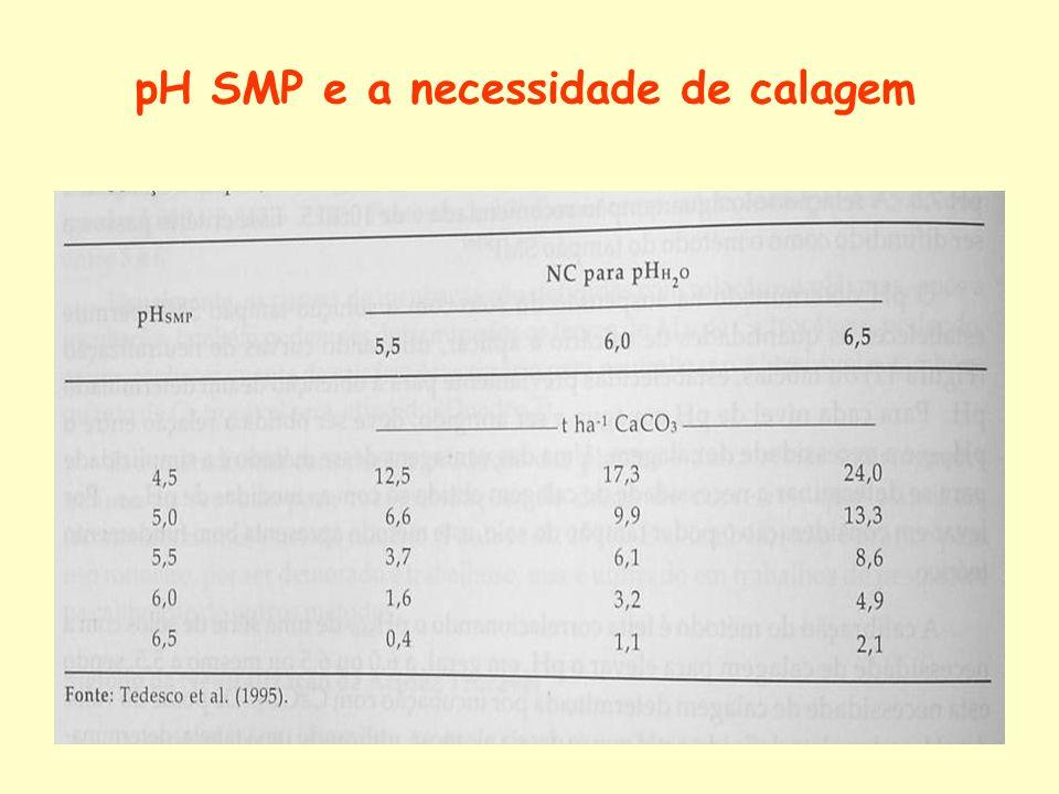 pH SMP e a necessidade de calagem