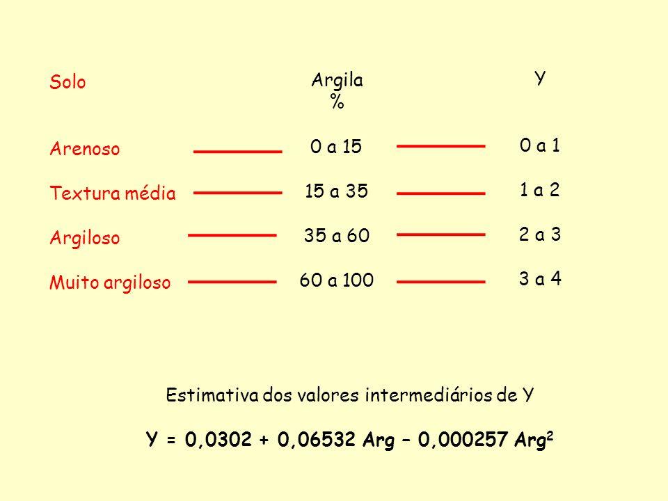 Estimativa dos valores intermediários de Y