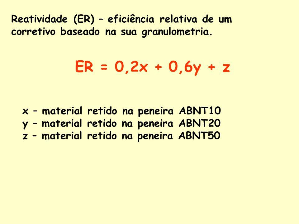 Reatividade (ER) – eficiência relativa de um corretivo baseado na sua granulometria.