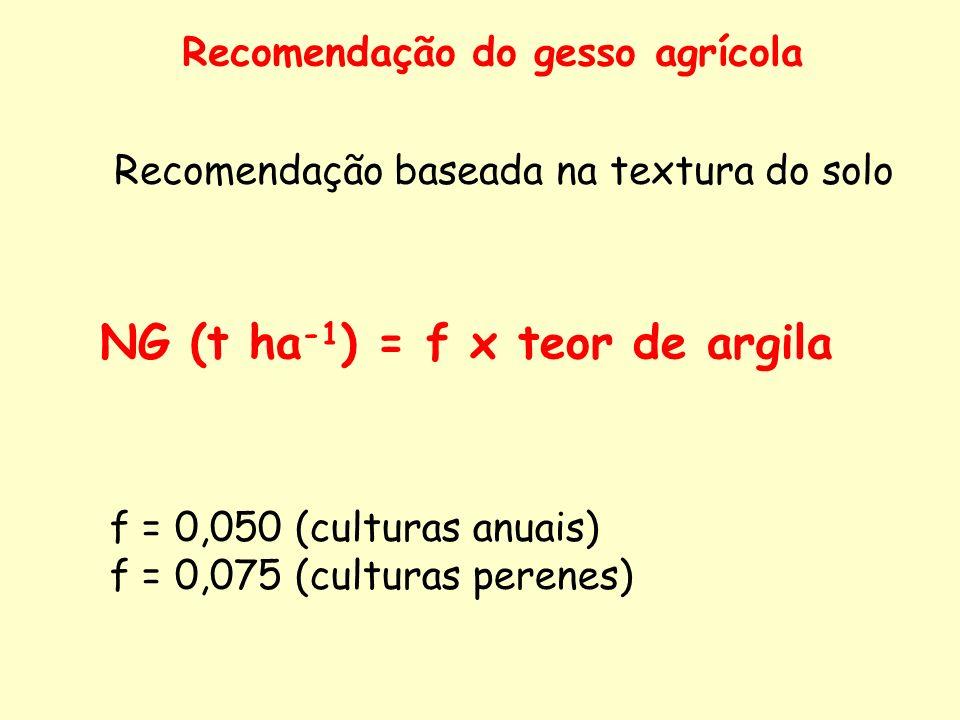 NG (t ha-1) = f x teor de argila