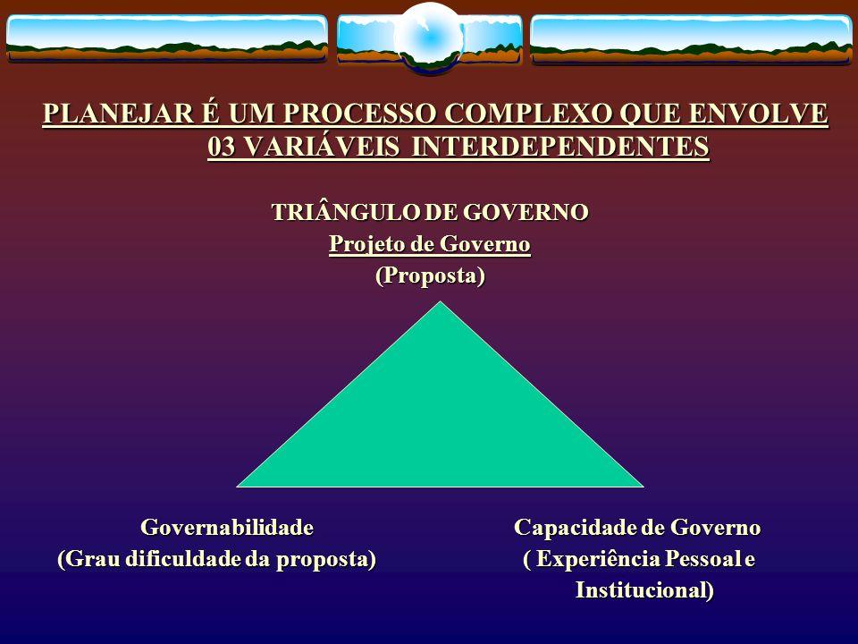 PLANEJAR É UM PROCESSO COMPLEXO QUE ENVOLVE 03 VARIÁVEIS INTERDEPENDENTES